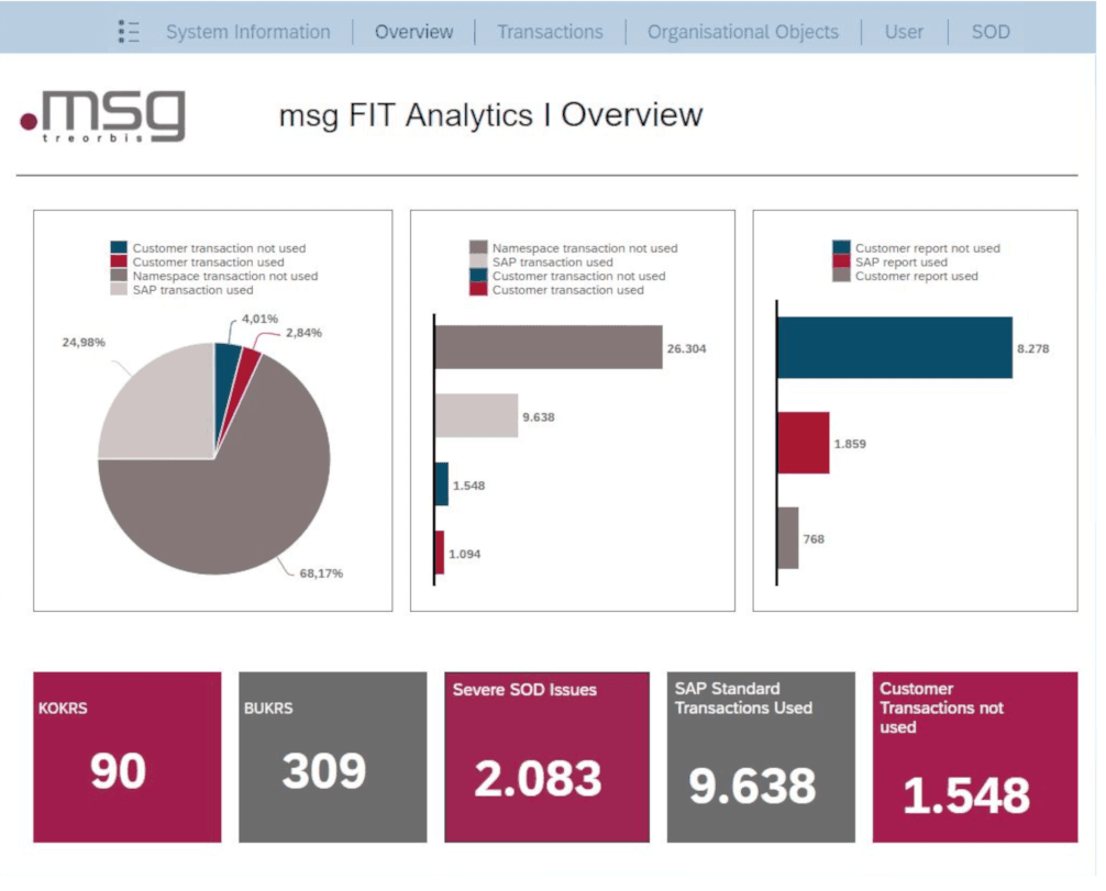 S4Hana Conversion msgFit - Analytics SOD