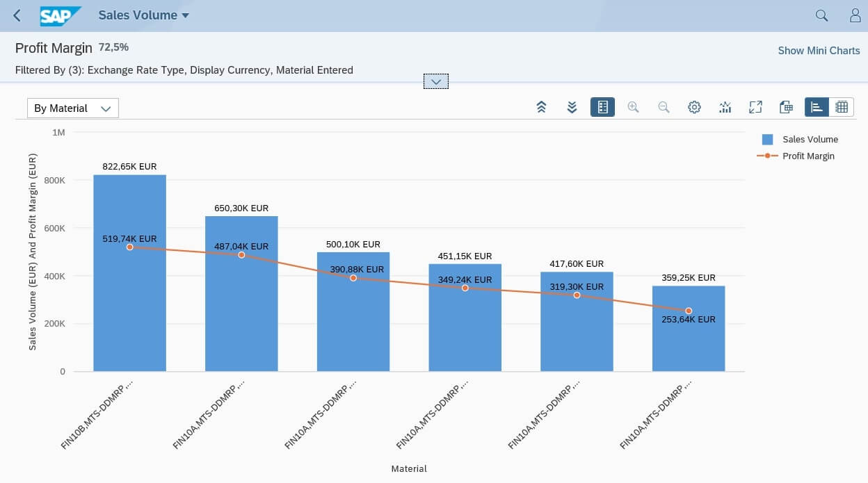 Contribution margin per product with SAP S/4HANA