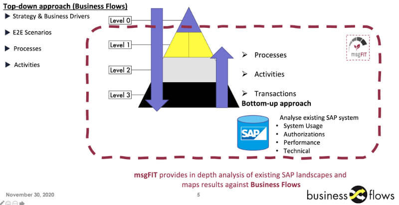 Top Down Approach Business Flows